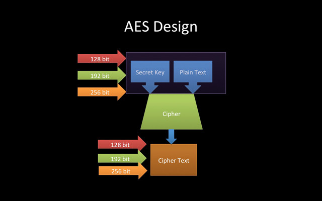Tiêu chuẩn mã hóa tiên tiến - AES