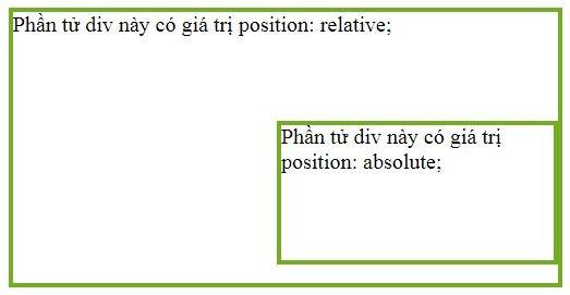 Giá trị position: absolute luôn phải có một phần tử mẹ