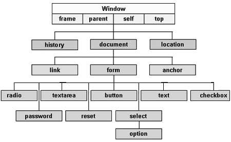 Cấu trúc thứ bậc đơn giản của một số đối tượng quan trọng