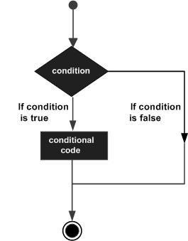 Cấu trúc điều khiển luồng hay gặp trong ngôn ngữ lập trình