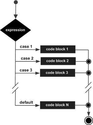 Sơ đồ lệnh switch trong C