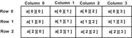 Mảng hai chiều trong C++