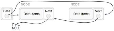 Sau đó, nút đầu tiên sau nút head sẽ trỏ tới NULL