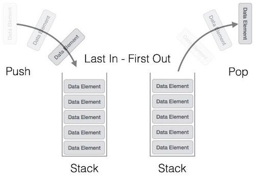Biểu diễn cấu trúc dữ liệu ngăn xếp