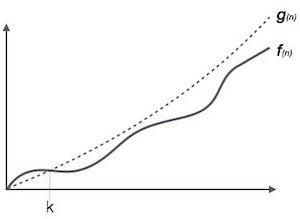 Big Oh Notation, Ο trong Cấu trúc dữ liệu và giải thuật