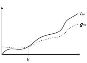 Omega Notation, Ω trong Cấu trúc dữ liệu và giải thuật
