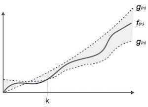 Theta Notation, θ trong Cấu trúc dữ liệu và giải thuật