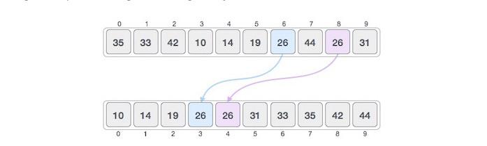 Giải thuật sắp xếp cố định và sắp xếp so sánh