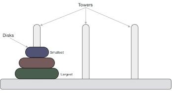 Sơ đồ tháp Hà Nội
