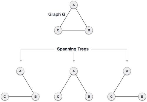 Mô hình cây khung (Spanning Tree)