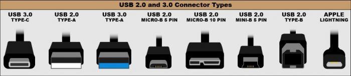 Loại USB 2.0 và USB 3.0