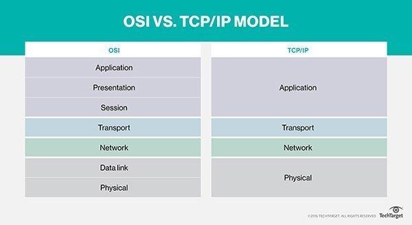 So sánh mô hình OIS và TCP/IP