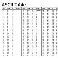 Cách sử dụng ký tự ASCII để tạo mật khẩu mạnh