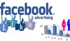 Facebook group và Facebook page trong marketing online