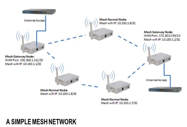 Mạng Wi-Fi lưới