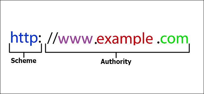 Cấu trúc URL cơ bản