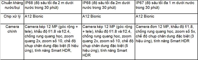So sánh cấu hình của  bộ ba iPhone Xs, Xs Max và Xr 2