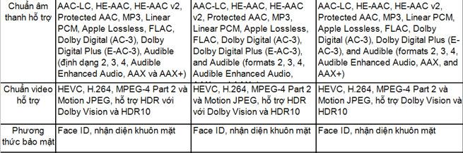 So sánh cấu hình của  bộ ba iPhone Xs, Xs Max và Xr 4