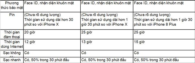 So sánh cấu hình của  bộ ba iPhone Xs, Xs Max và Xr 5