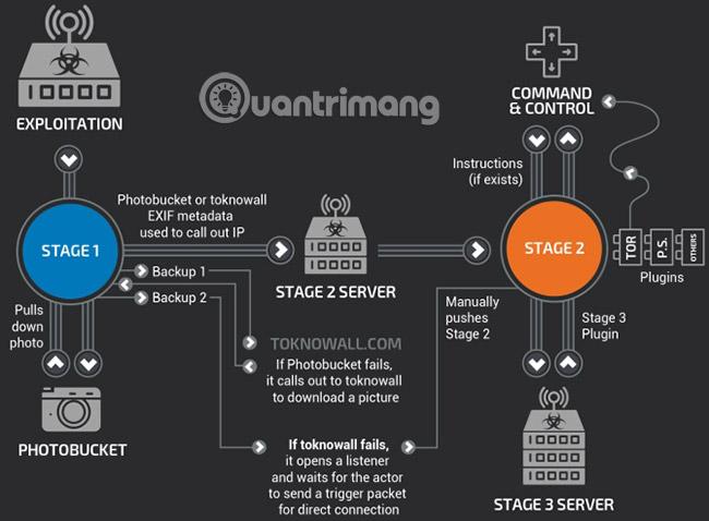 Cách phát hiện malware VPNFilter trước khi nó phá hủy router - Ảnh minh hoạ 2