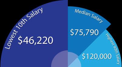 Mức lương trung bình
