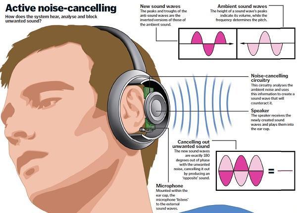 Tai nghe chống ồn chủ động hoạt động ra sao?