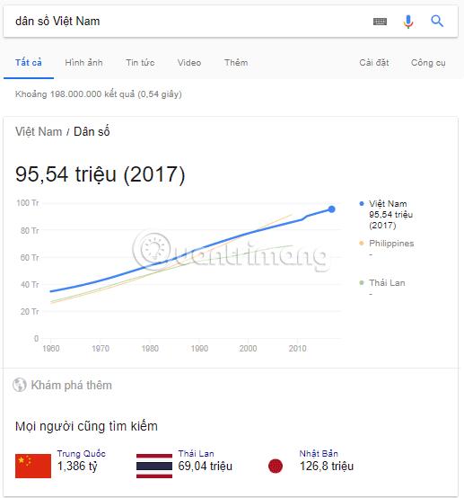 Xem dân số Việt Nam trên Google