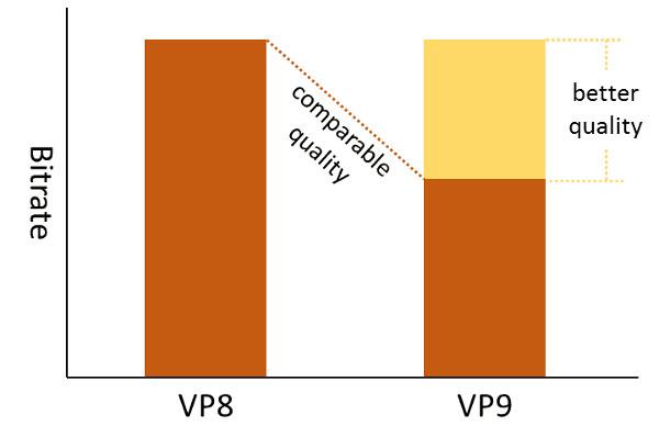 VP8 và VP9