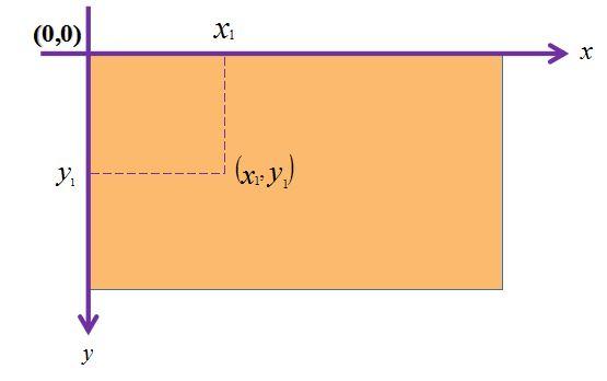 Trục tọa độ 2 chiều Canvas