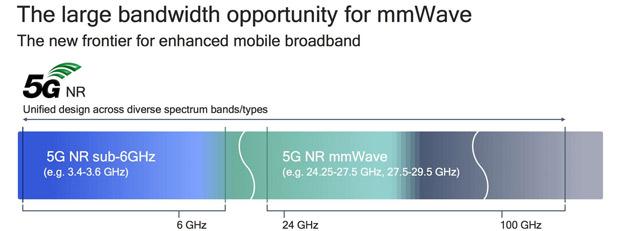 Về cơ bản, 5G bao gồm 2 dải tần có tần số hoạt động khác nhau gồm: 5G sub-6GHz (còn viết tắt là sub-6), và mmWave (milimeter wave)
