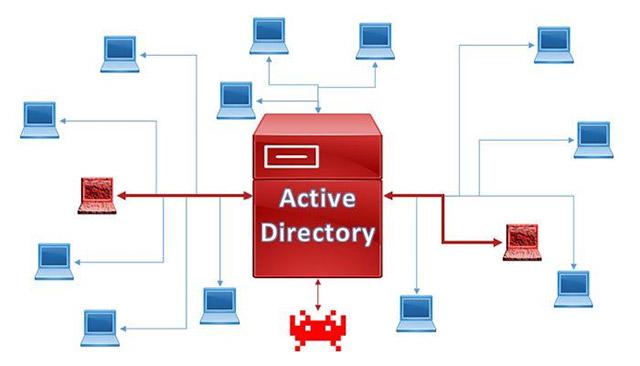 Active Directory Member