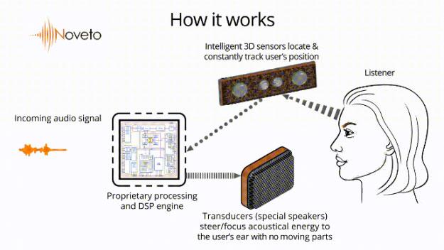 Focused audio (âm thanh tập trung)
