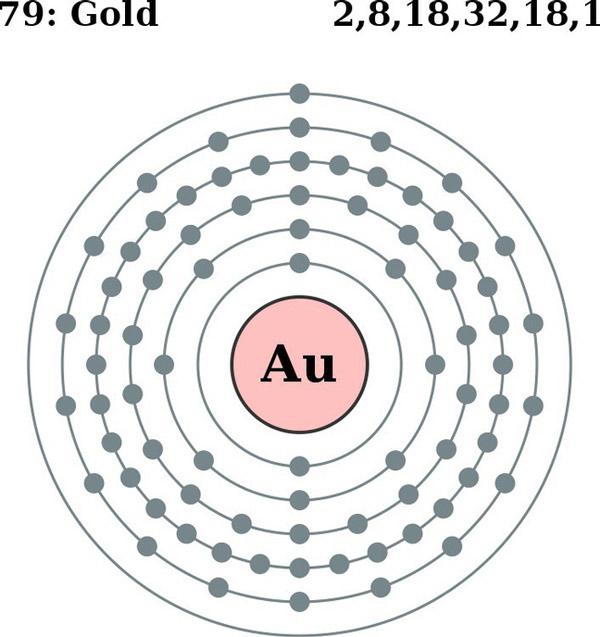 Mật độ electron của vàng