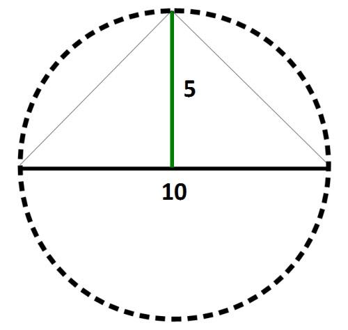 Bán kính của đường tròn chính là đường cao lớn nhất của tam giác này
