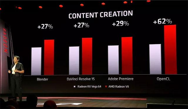 Hệu suất tăng thêm 25% trong Fortnite và 35% trong Battlefield V...