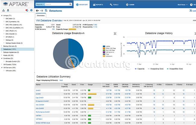 Phần mềm giám sát và quản lý ảo hóa tốt nhất cho VMWare, ESXi, Hyper-V,... - Ảnh minh hoạ 3