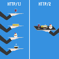 5 cách để cải thiện tốc độ trang web bằng HTTP/2