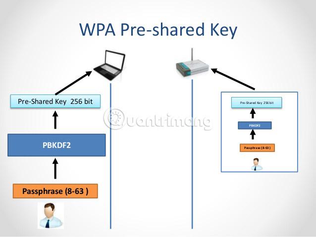 WPA2 PSK