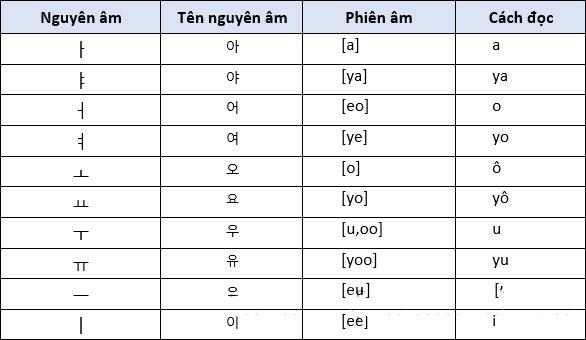 10 nguyên âm đơn trong tiếng Hàn