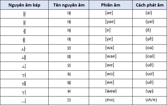 19 phụ âm trong tiếng Hàn
