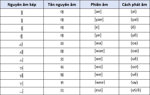 11 nguyên âm mở rộng (nguyên âm kép)