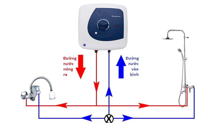 Nguyên lý hoạt động của máy nước nóng gián tiếp