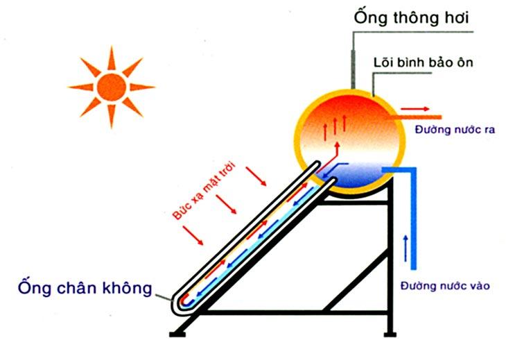 Máy nước nóng năng lượng mặt trời hấp thụ nhiệt rất đơn giản