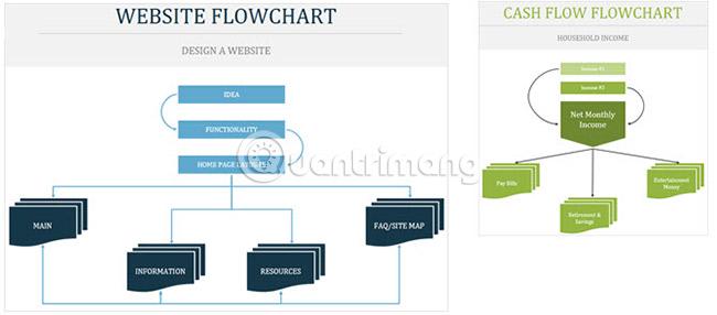 Website và Cash
