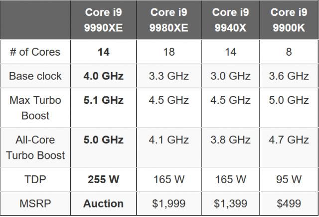 Nhìn vào bảng thống kê trên, chúng ta có thể thấy rằng tần số turbo tối đa lên tới 5.1 GHz