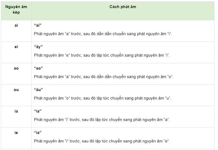 Nguyên âm kép và cách phát âm