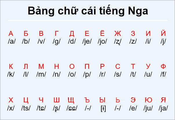 Bảng chữ cái tiếng Nga