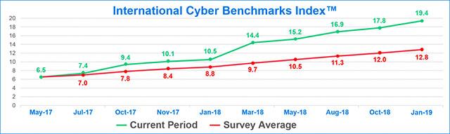 """NISC đã sử dụng Cyber Benchmark Index để theo dõi các mối lo ngại về DDoS, thứ được coi là """"sự phản ánh của bối cảnh an ninh mạng quốc tế trong thời điểm hiện tại"""""""