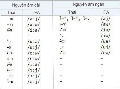 Bảng các nguyên âm có nghĩa tương đồng