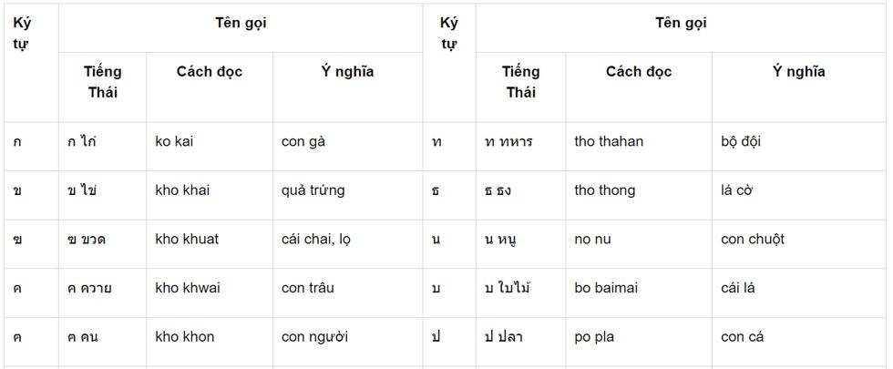 Bảng phụ âm tiếng Thái 2